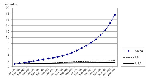 Diagram 2.  Publication growth in Thomson-Reuter's Citation databases for China, EU and USA  — all academic fields, 1981-2006 (Web of Science; National Science Indicators,  2007) — from Ingwersen (2009, p. 4).