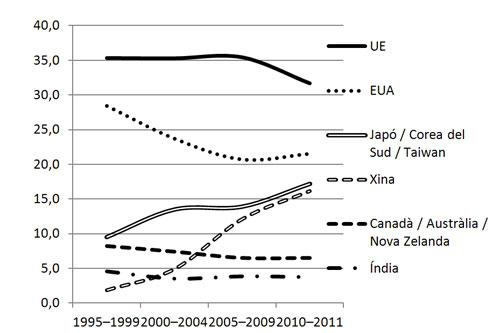 Figura 4. Percentatge de quotes mundials de publicacions sobre recerca en energies renovables, 1995–2011 (WoS, 2012; extret de Sanz-Casado et al., 2013, p. 206).