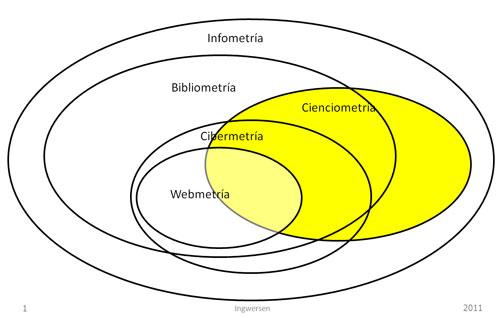 Figura 1. El  marco de la infometría (extraído de  Björneborn; Ingwersen, 2004, p. 1217).