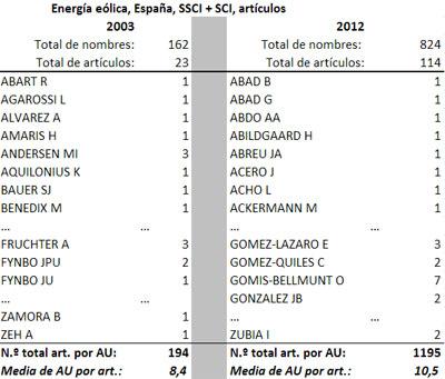 Tabla 4. Desglose de nombres de autores que colaboran en investigación  sobre energía eólica en España, entre 2003 y 2012, clasificados por orden  alfabético, y número medio de autores por artículo (Social Science  Citation Index [SSCI] y Science  Citation Index [SCI], 2014).