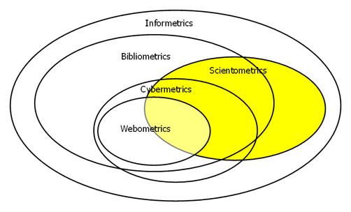 Diagram 1. The  framework of Informetrics (from Björneborn & Ingwersen, 2004, p. 1217).