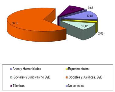 Figura 2. Ramas de conocimiento implicadas en la docencia Fuente: Oferta académica de las distintas universidades. Curso 2013–2014. Elaboración propia