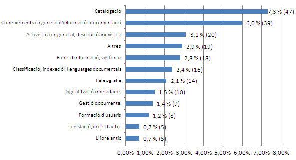 Coneixements i competències en informació i documentació. Percentatges i freqüències