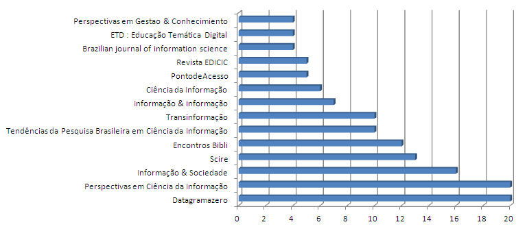 Periódicos mais utilizados pelos pesquisadores para publicação, 2008-2012  Fonte: Dados da pesquisa, 2013.