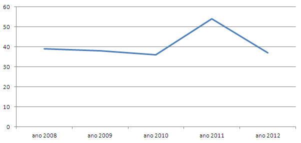 Distribuição temporal da produção científica, 2008-2012 Fonte: Dados da pesquisa, 2013.