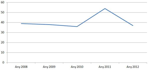 Distribució temporal de la producció científica, 2008–2012