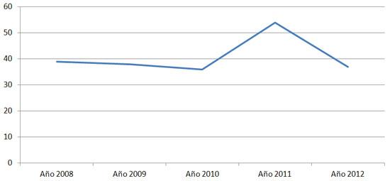 Figura 2. Distribución temporal de la producción científica, 2008-2012