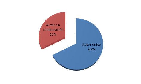 Autores únicos y en colaboración