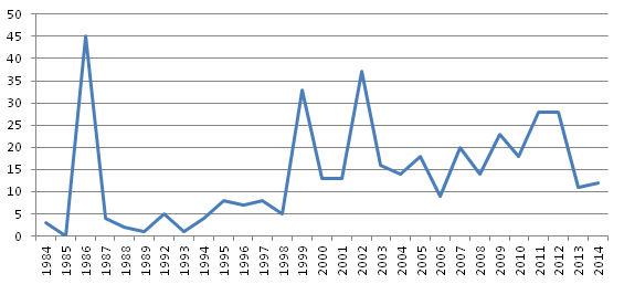 Distribució per anys
