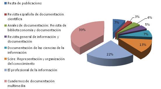 Distribució de publicacions