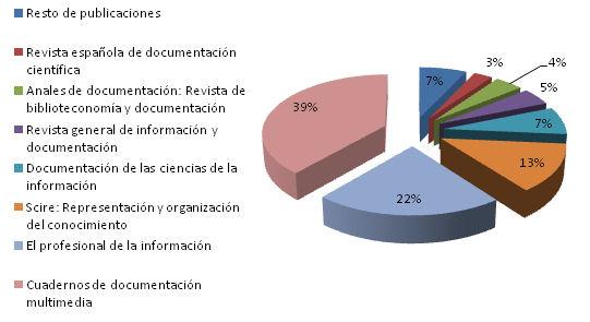 Distribución de publicaciones