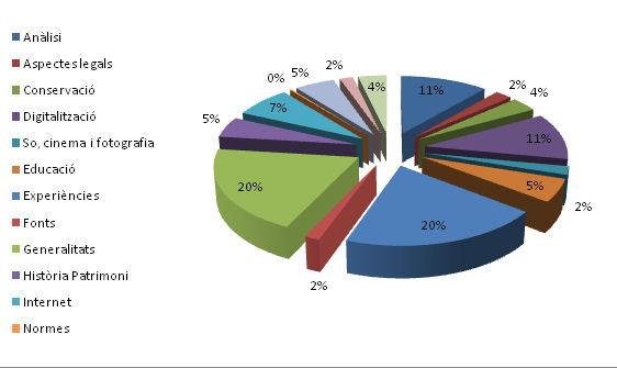 Distribució temàtica (diagrama de cercle)