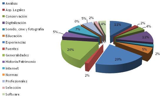 Distribución temática (diagrama de círculo)