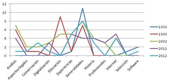Variación de los temas a lo largo de los años