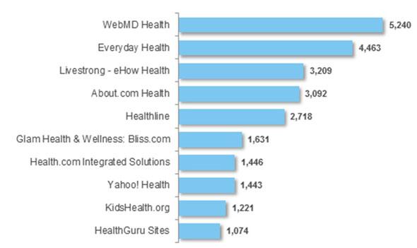 Taula 5. Rànquing de llocs de salut visitats per població de 12 a 24 anys (visitants únics)