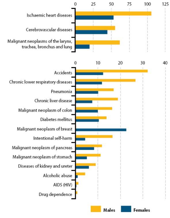 Taula 6. Causes de mortalitat a Europa. Font: Eurostat, 2011