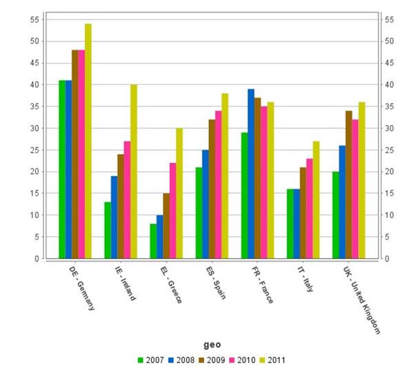 Taula 1.  Individus que utilitzen Internet per a cerques relacionades amb la salut. Font:  Eurostat, 2013