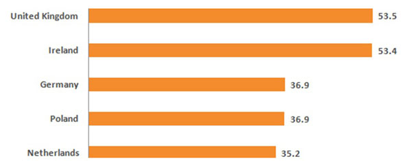 Taula 2. Principals països de la Unió Europea en què es consulten més llocs web de salut. Font: ComScore, 2011