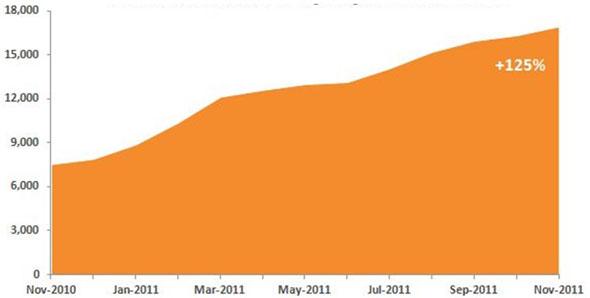 Taula 3. Informació de salut consultada a través de telèfons mòbils als Estats Units. Font ComScore, 2011