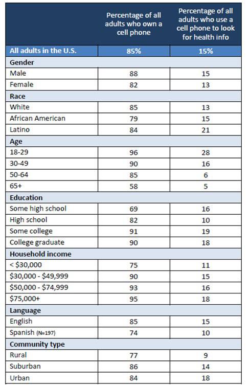 Taula 4. Usos de la tecnologia mòbil per consultar continguts de salut als Estats Units. Font: Pew Research Center
