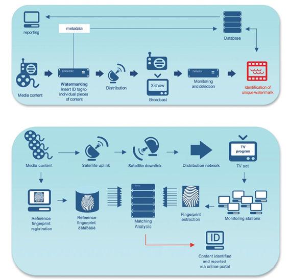 Exemples de funcionament del watermarking i el fingerprint. Font: <http://www.civolution.com/solution/teletrax/>