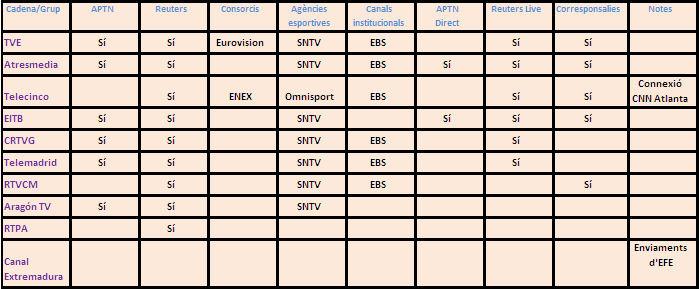 Quadre comparatiu de les diferents fonts internacionals en les cadenes i grups audiovisuals consultats
