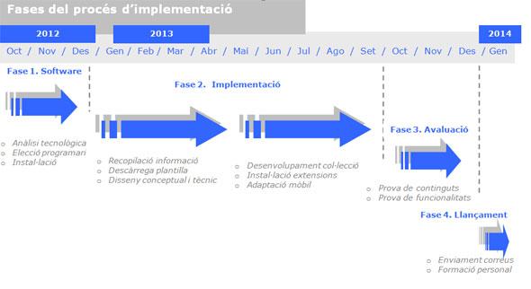 Figura 1. Cronograma de  treball
