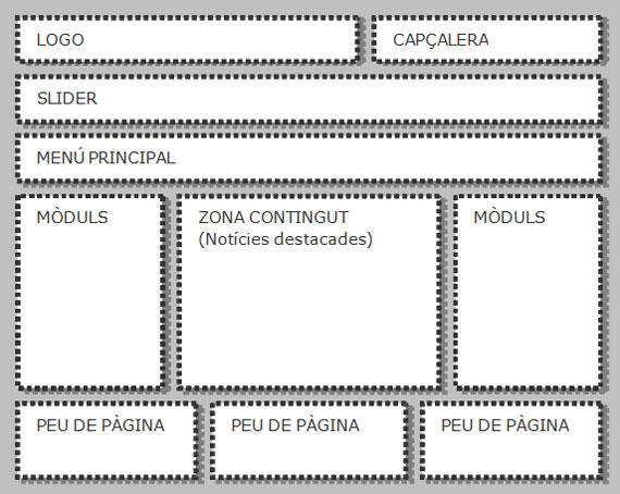 Figura 5. Zona de la  interfície gràfica de la plantilla