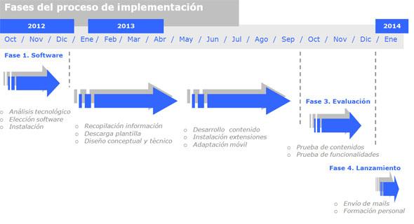 Figura 1. Cronograma de trabajo