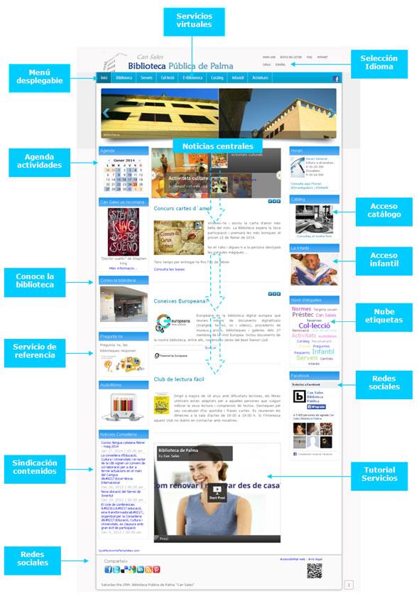 Figura 10. Página principal