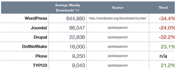 Figura 3. Media semanal de descargas