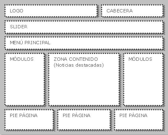 Figura 5. Zona de la interfaz gráfica de la plantilla