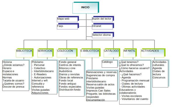 Figura 6. Organigrama de la nueva web de la biblioteca