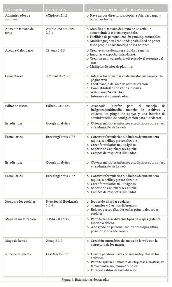 Figura 7. Extensiones destacadas en la implementación de la web