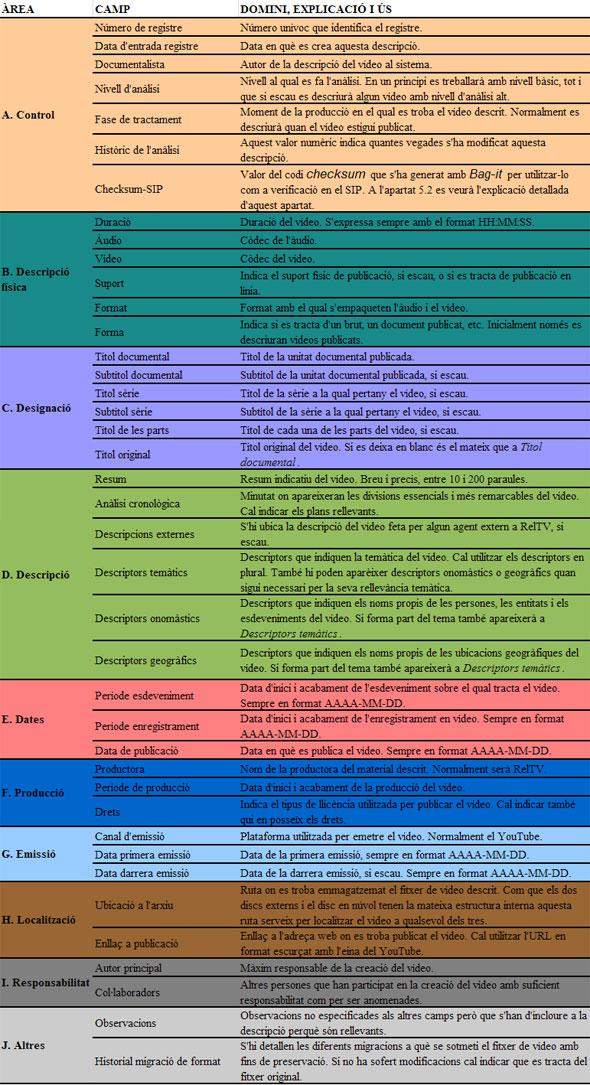 Taula 1. Domini, explicació i ús dels camps de la base de  dades
