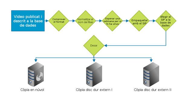 Figura 1.  Diagrama resum de les operacions que es duen a terme segons el model proposat