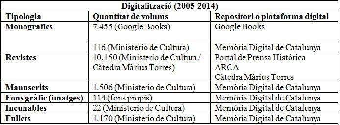 Digitalització 2005-2014