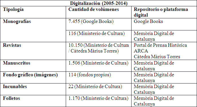 Digitalización 2005-2014