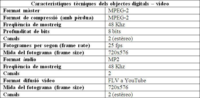Perfils del màster i còpia de consulta digitals per a enregistraments de vídeo