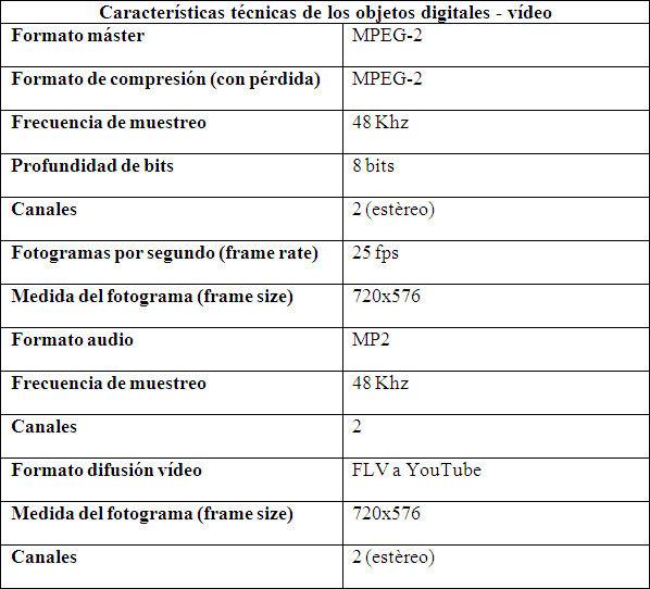 Perfiles del máster y copia de consulta digitales para grabaciones de vídeo