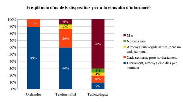 Freqüència d'ús de dispositius per a la consulta d'informació