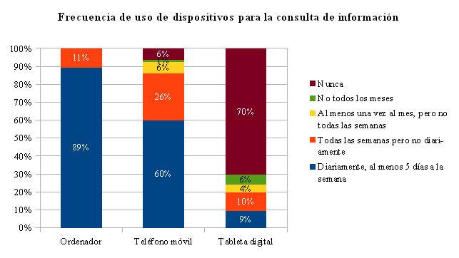 Frecuencia de uso de dispositivos para la consulta de información