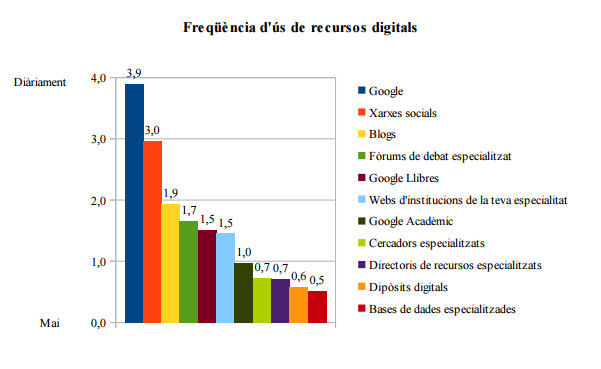Freqüència d'ús de recursos digitals