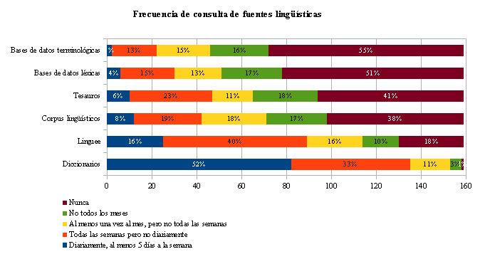 Frecuencia de consulta de fuentes lingüísticas