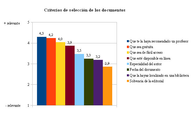 Criterios de selección de los documentos