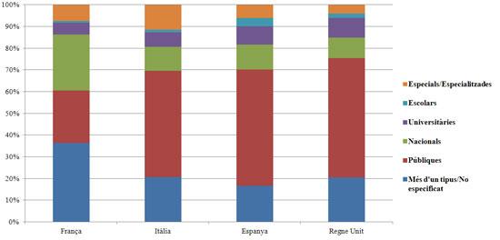 Figura 2. Tipus de biblioteca per país
