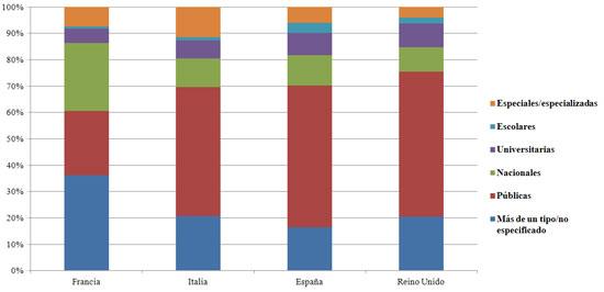Figura 2. Tipo de biblioteca por país