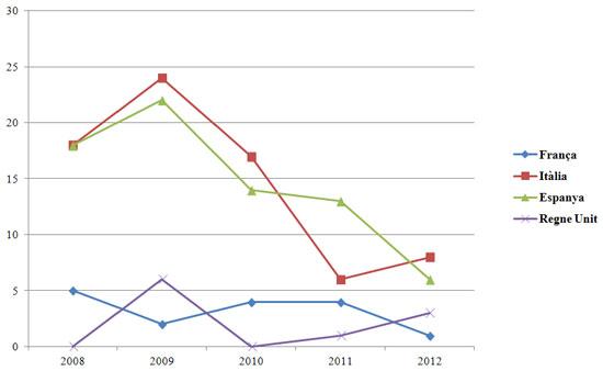 Figura 6. Articles sobre Noves biblioteques/nous edificis bibliotecaris entre els anys 2008 i 2012 per país