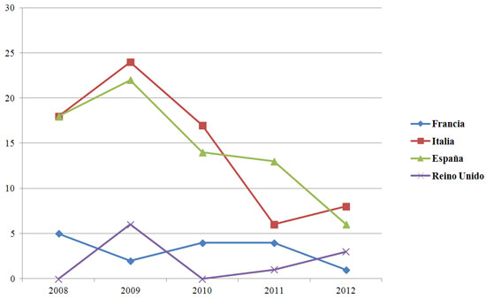 """Figura 6. Artículos sobre """"nuevas bibliotecas/nuevos edificios  bibliotecarios"""" entre los años 2008 y 2012 por país"""