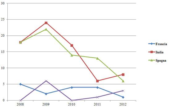 """Figura 6. Articoli su """"Nuove  biblioteche/nuovi edifici bibliotecari"""" tra il 2008 e il 2012 per paese"""